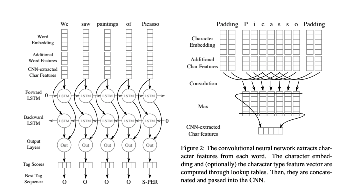 Named Entity Recognition With Bidirectional Lstm Cnns